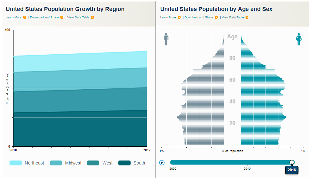 an infographic of US population by region and gender